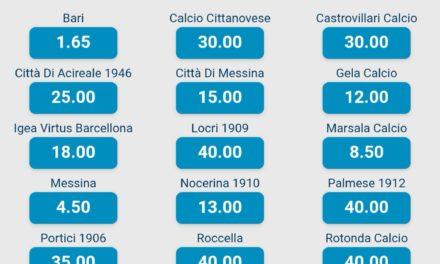 Serie D, i bookmakers puntano tutto su Bari e Cerignola