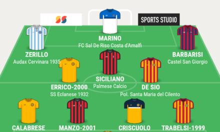 CAMPIONATO ECCELLENZA – GIRONE B  La TOP 11 di Campania Football